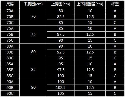 5=厘米数尺码    内衣尺码参照表 文胸尺码参照表 温馨提示:尺码信息